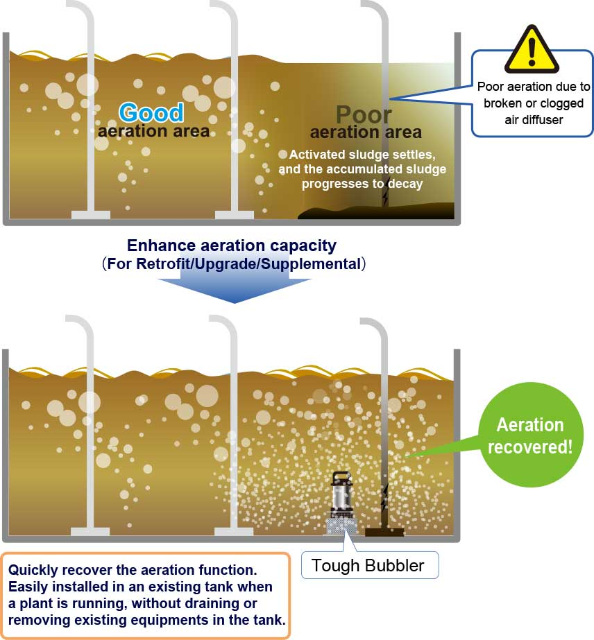 Enhance aeration capacity